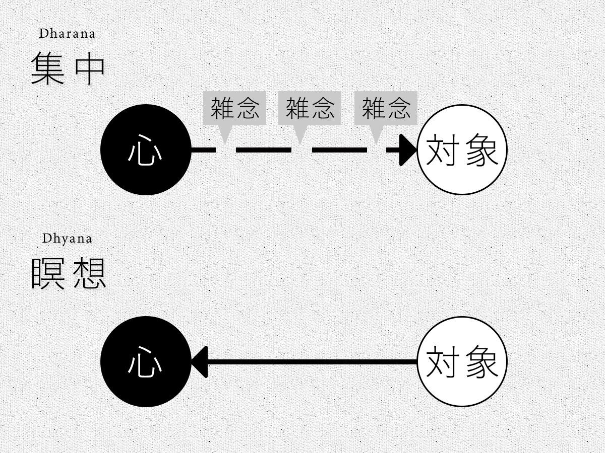 「集中」と「瞑想」の比較